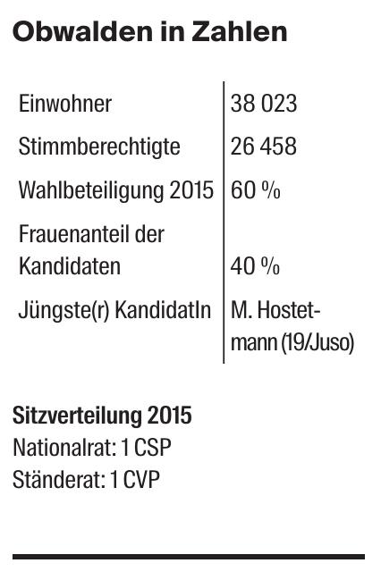 Obwalden in Zahlen