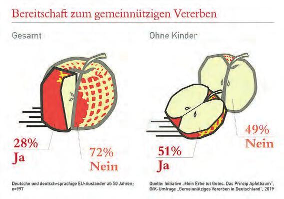 "GfK-Studie ""Gemeinnütziges Vererben in Deutschland"" Image 3"