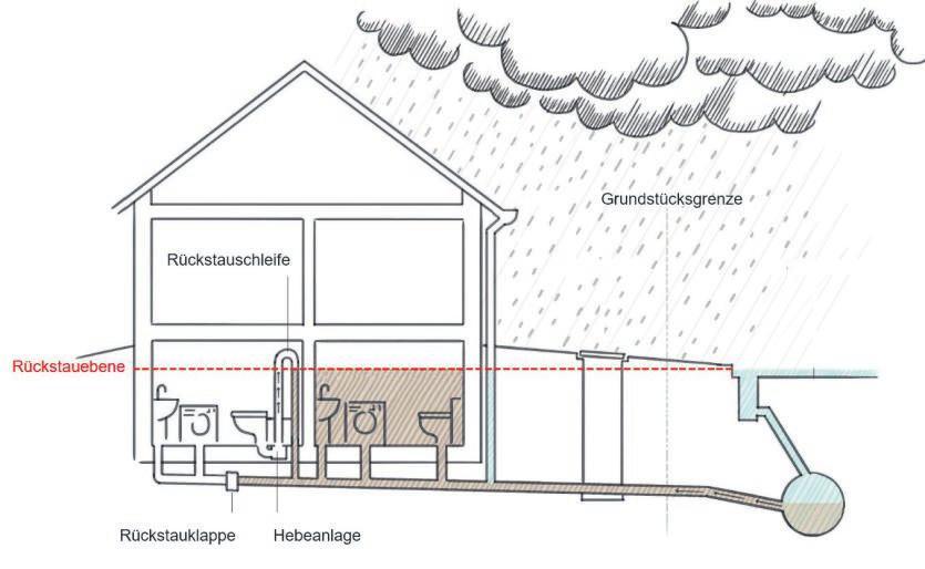 Starkregen kann verursachen, dass ein Kanal vollläuft - und das hat unter Umständen Auswirkungen auf unsere Häuser. Grafik: Verbraucherzentrale Nordrhein-Westfalen