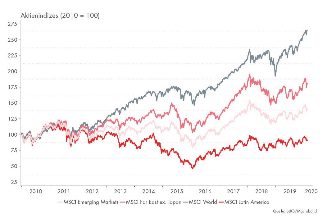 Wachstumsmotor der Weltwirtschaft: Schwellenländer attraktiv für Investoren? Image 1