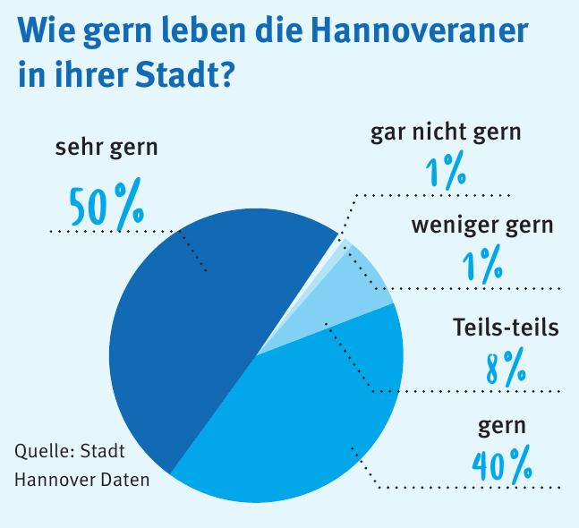 Quelle: Stadt Hannover Daten