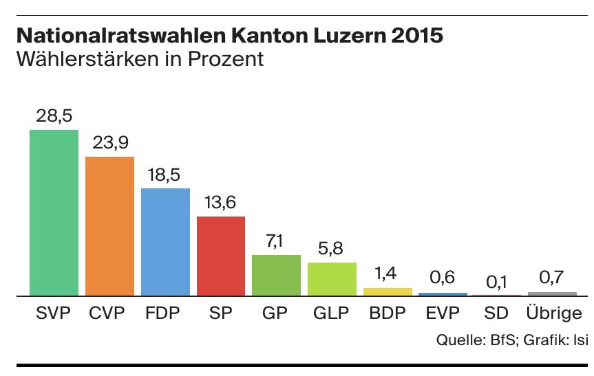 Nationalratswahlen Kanton Luzern 2015