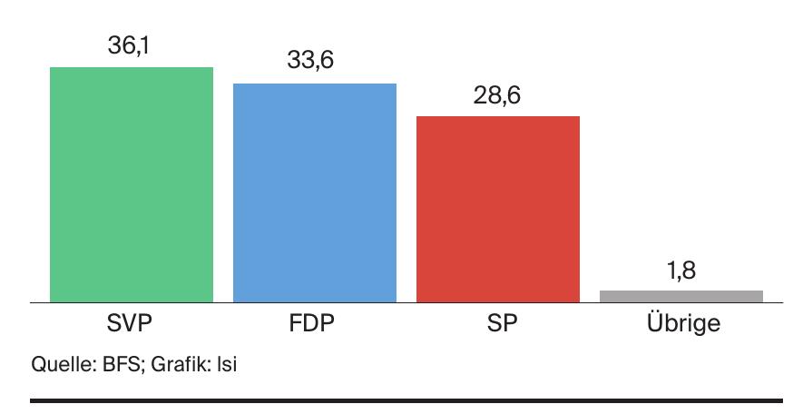 Nationalratswahlen Kanton Appenzell Ausserrh. 2015 - Wählerstärken in Prozent
