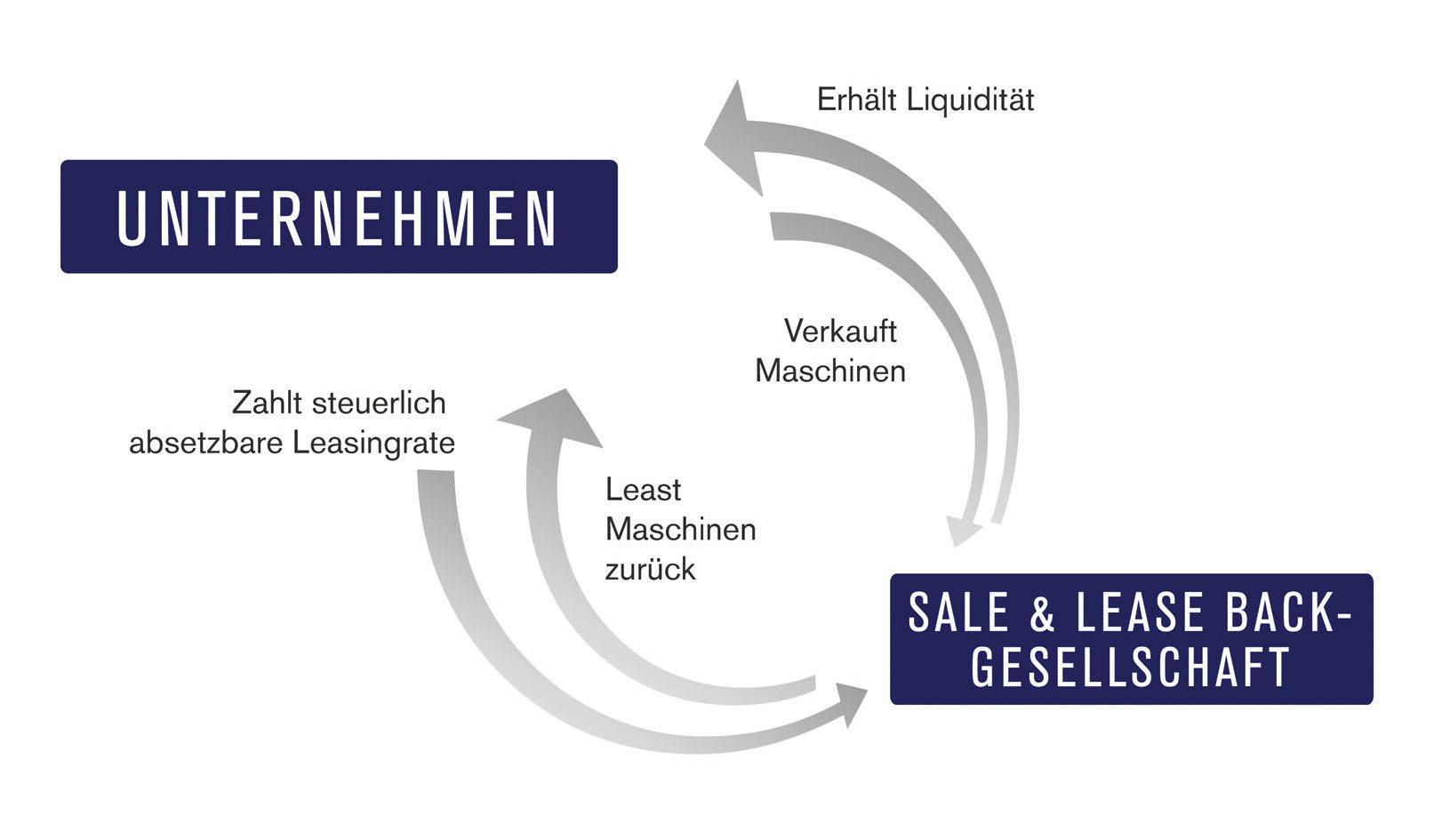 Grafik: Nord Leasing GmbH