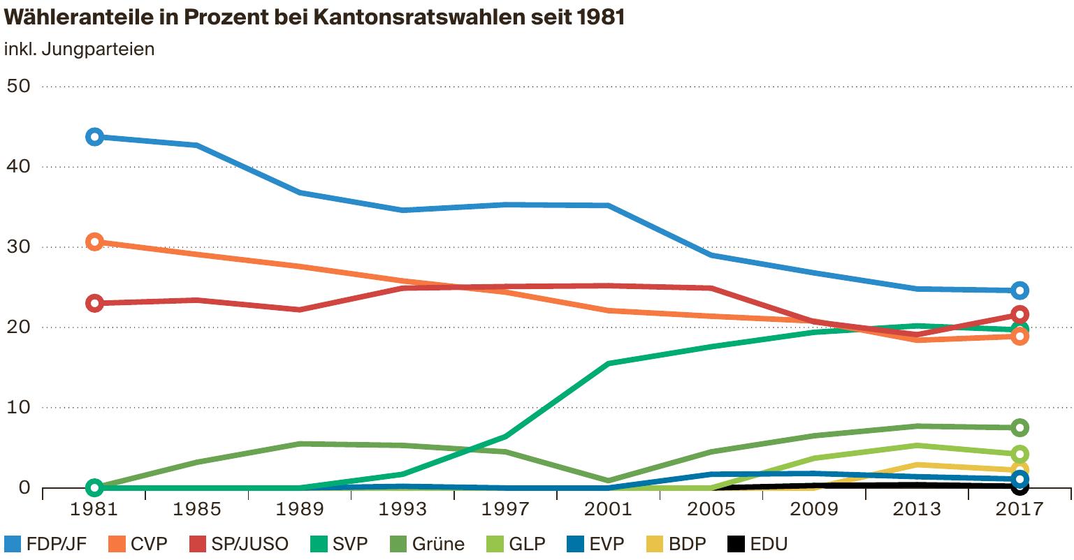 Quelle: Staatskanzlei Kanton Solothurn/Grafik: let