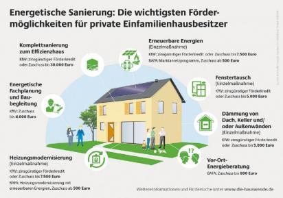 Energieberater prüfen Haus und Heizung auf Schwächen ...